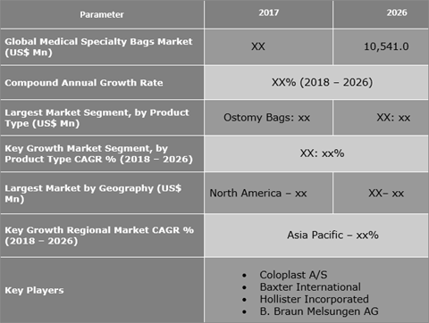 Medical Specialty Bags Market