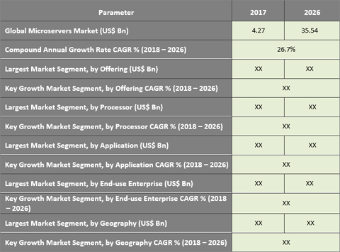 Microservers Market: Small And Medium Enterprise Encouraging The Growth Of Industry - Credence Research