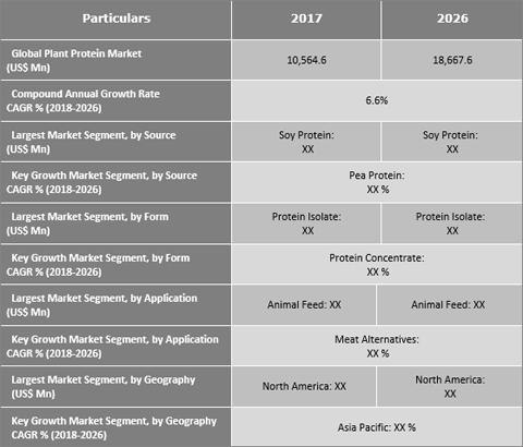 Plant Protein Market