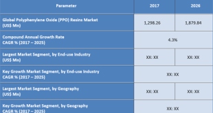 Polyphenylene Oxide (PPO) Resins Market