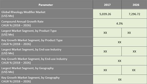 Rheology Modifiers Market