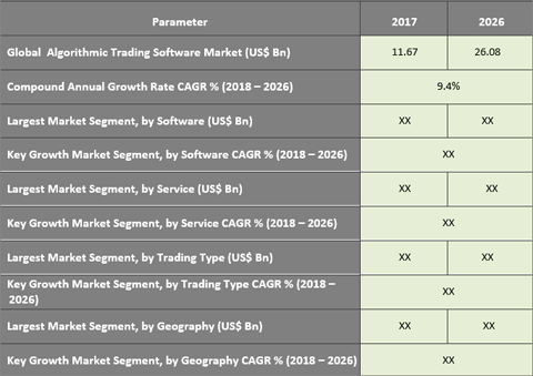 Growing Preference For Algorithmic Trading Over Tradition Methods Stimulating The Market Growth - Credence Research