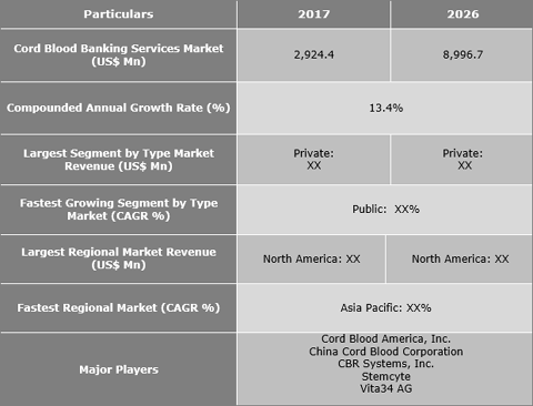 Cord Blood Banking Services Market Is Expected To Reach US$ 8,996.7 Mn By 2026 - Credence Research