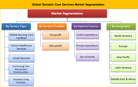 Geriatric Care Services Market Expected To Reach US$ 1,374.2 Bn By 2026 - Credence Research