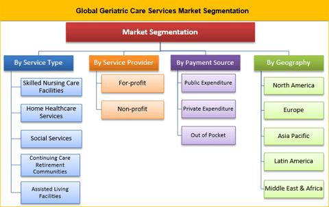 Geriatric Care Services Market