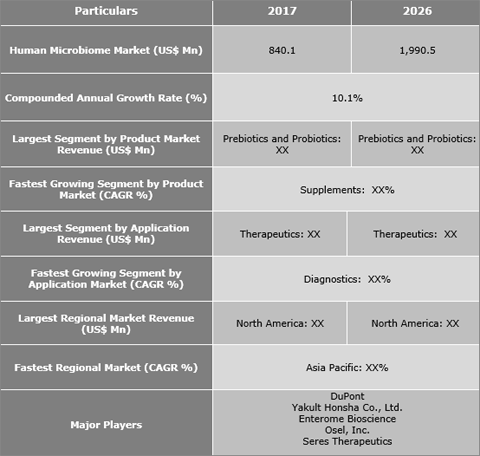 Human Microbiome Market Is Expected To Reach US$ 1,990.5 Mn By 2026 - Credence Research
