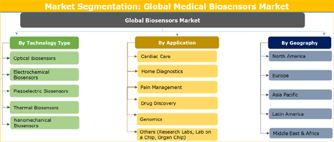 Medical Biosensors Market Expected To Reach US$ XX Bn By 2026 - Credence Research