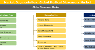 Medical Biosensors Market