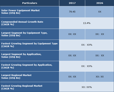 Solar Power Equipment Market
