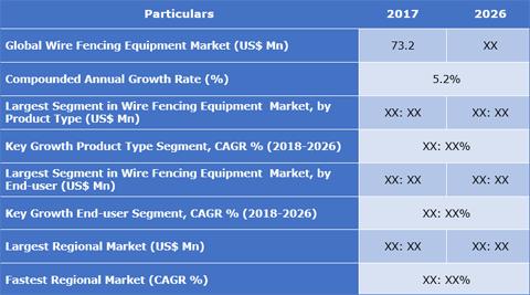 Wire Fencing Equipment Market