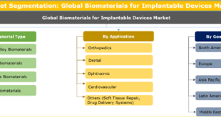 Biomaterials For Implantable Devices Market
