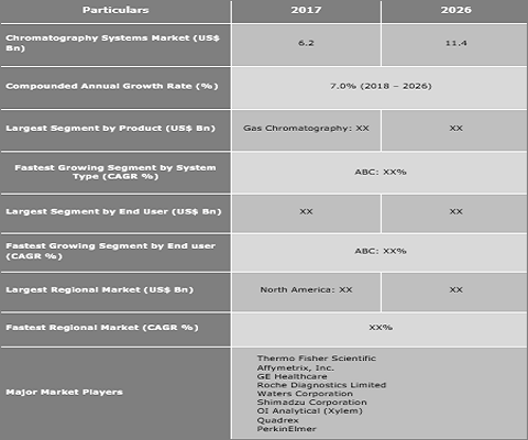 Chromatography Systems Market Expected To Reach US$ 11.4 Bn By 2026 - Credence Research