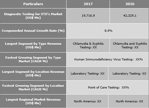 Diagnostic Testing For STD's Market