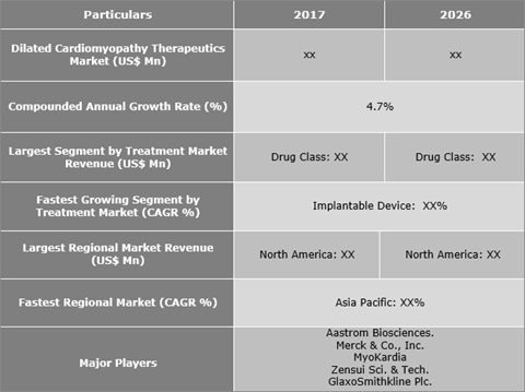 Dilated Cardiomyopathy Therapeutics Market Is Expected To Reach US$ xx Mn By 2026 - Credence Research