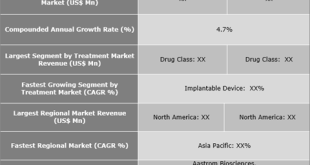 Dilated Cardiomyopathy Therapeutics Market