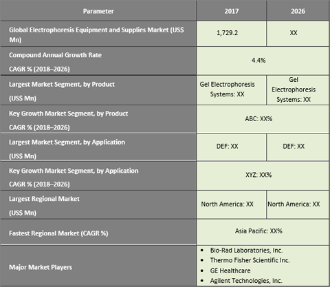 Electrophoresis Equipment And Supplies Market