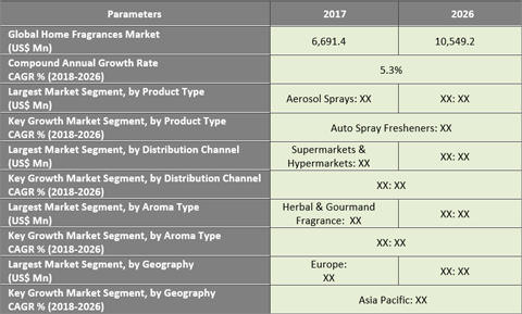 Home Fragrance Market Projected To Grow With A CAGR Of 5.3% From 2018 To 2026 - Credence Research