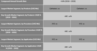 Interventional Radiology Products Market