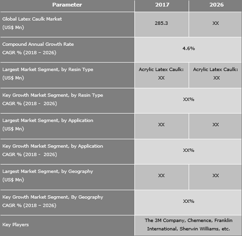 Latex Caulk Market Projected To Reach US$ 424.6 Mn By 2026 - Credence Research