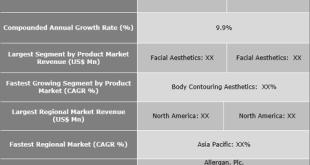 Medical Aesthetics Market