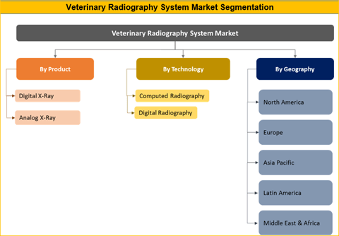 Veterinary Radiography System Market Is Expected To Reach US$ xx Mn By 2026 - Credence Research