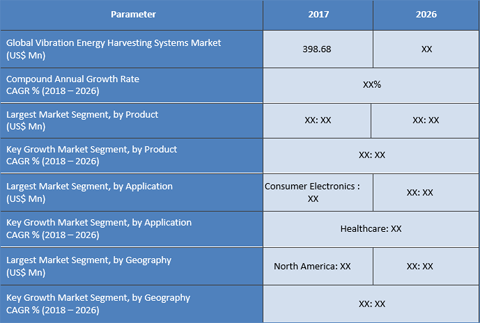 Vibration Energy Harvesting Systems Market Reached US$ 398.68 Mn In 2017 And Expected To Grow With Promising CAGR Across The Forecast Period From 2018 To 2026 - Credence Research