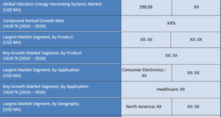 Vibration Energy Harvesting Systems Market