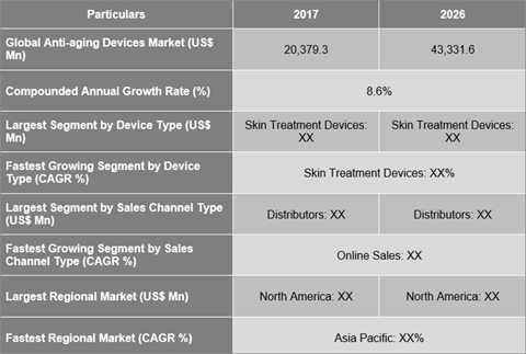 Anti-aging Devices Market Is Expected To Reach US$ 43,331.6 Mn By 2026 - Credence Research