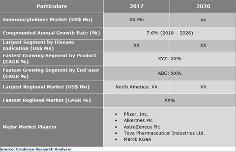 Immunocytokines Market Expected To Grow Significantly At A CAGR Of 7.6% During The Forecast Period - Credence Research