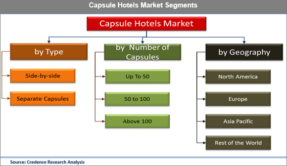 Revolution in Hospitality Industry Brought by Capsule Hotel Allowed the Market to Score High in Market Value - Credence Research
