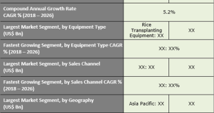 Rice Cultivation Equipment Market