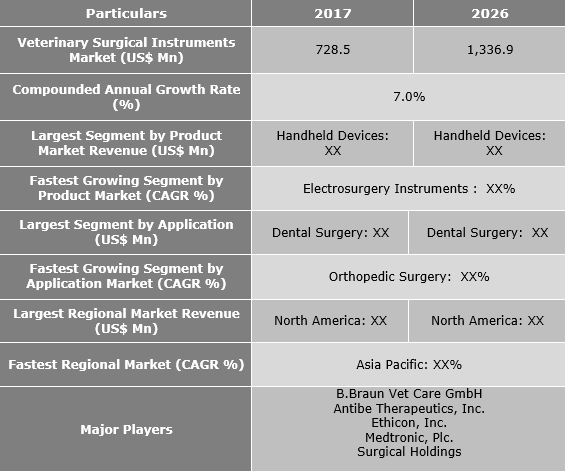 Veterinary Surgical Instruments Market Is Expected To Reach US$ 1,336.9 Mn by 2026 - Credence Research