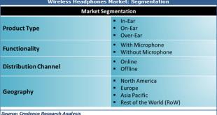 Wireless Headphones Market