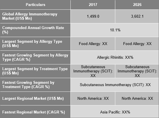 Allergy Immunotherapy Market Is Expected To Reach US$ 3,602.1 Mn By 2026 - Credence Research