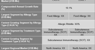 Allergy Immunotherapy Market