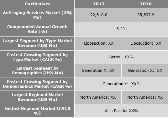 Anti-aging Services Market