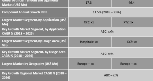 Artificial Tendons And Ligaments Market