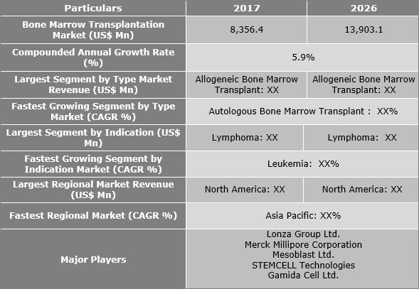 Bone Marrow Transplantation Market