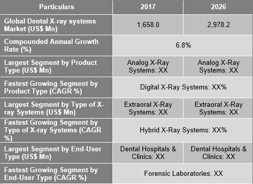 Dental X-Ray Systems Market
