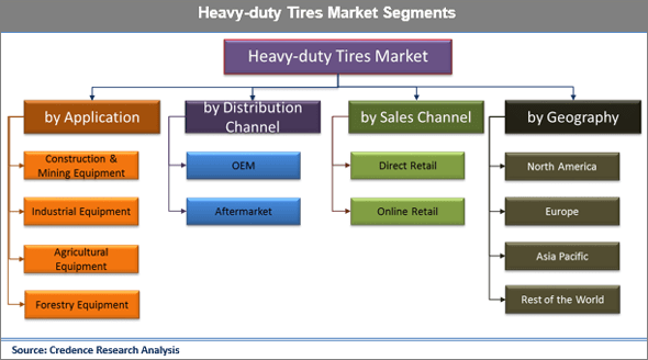 Heavy-duty Tires Market: Rapid growth in Infrastructure Encouraging the Demand for The Industry - Credence Research
