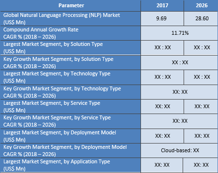 Natural Language Processing (NLP) Market Reached The Market Value Of US$ 9.69 Bn In 2017 And Expected To Grow With CAGR Of 11.71 % Across The Forecast Period From 2018 To 2026 - Credence Research