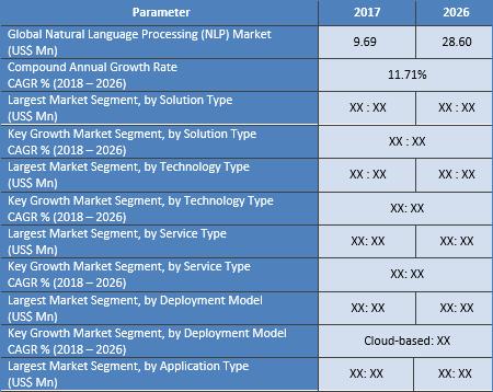 Natural Language Processing (NLP) Market