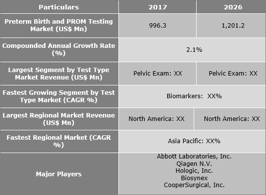 Preterm Birth And PROM Testing Market Is Expected To Reach US$ 1,201.2 Mn By 2026 - Credence Research