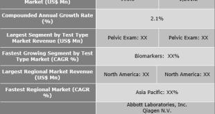 Preterm Birth And PROM Testing Market