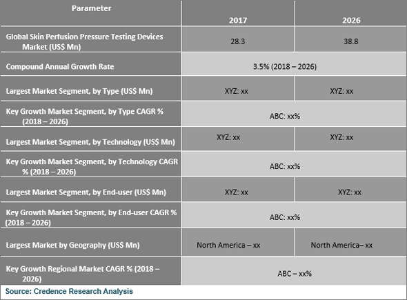 Skin Perfusion Pressure Testing Devices Market Expected to Reach US$ 38.8 Mn by 2026 - Credence Research