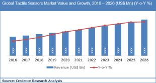 Tactile Sensors Market