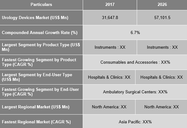 Urology Devices Market