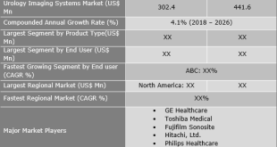 Urology Imaging Systems Market