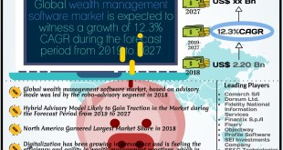 Wealth Management Software Market