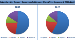 Flare Gas Recovery System Market